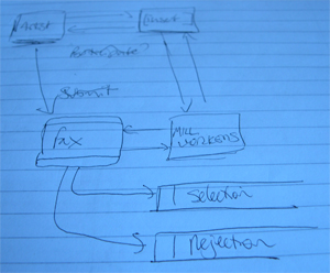 data flow diagram for Open