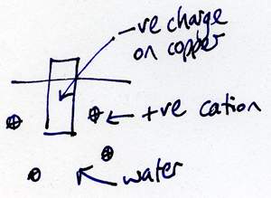 dissociation of copper in water